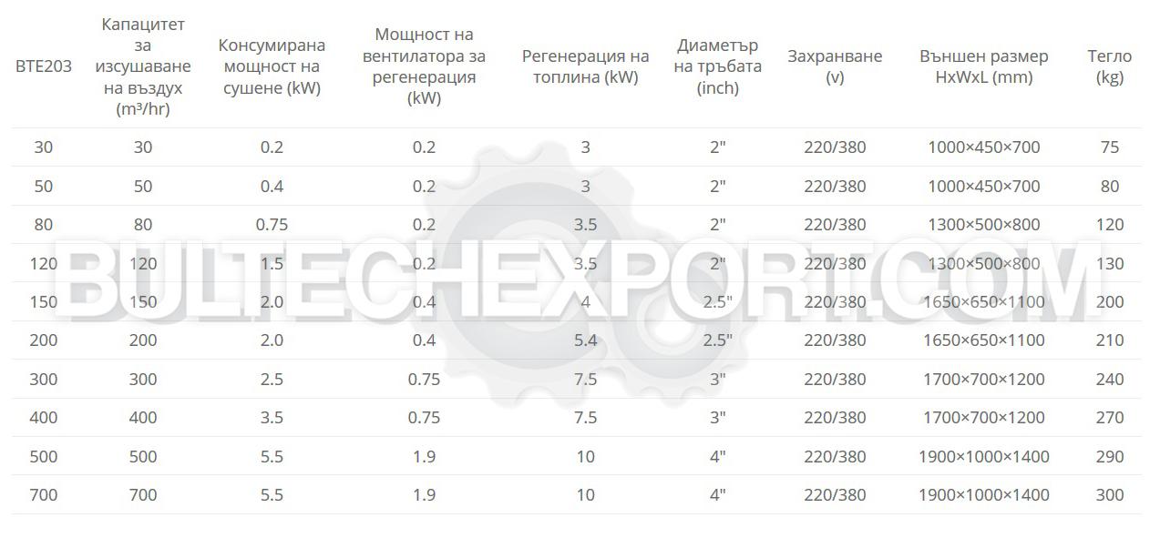 Сушилня за полимери BTE203